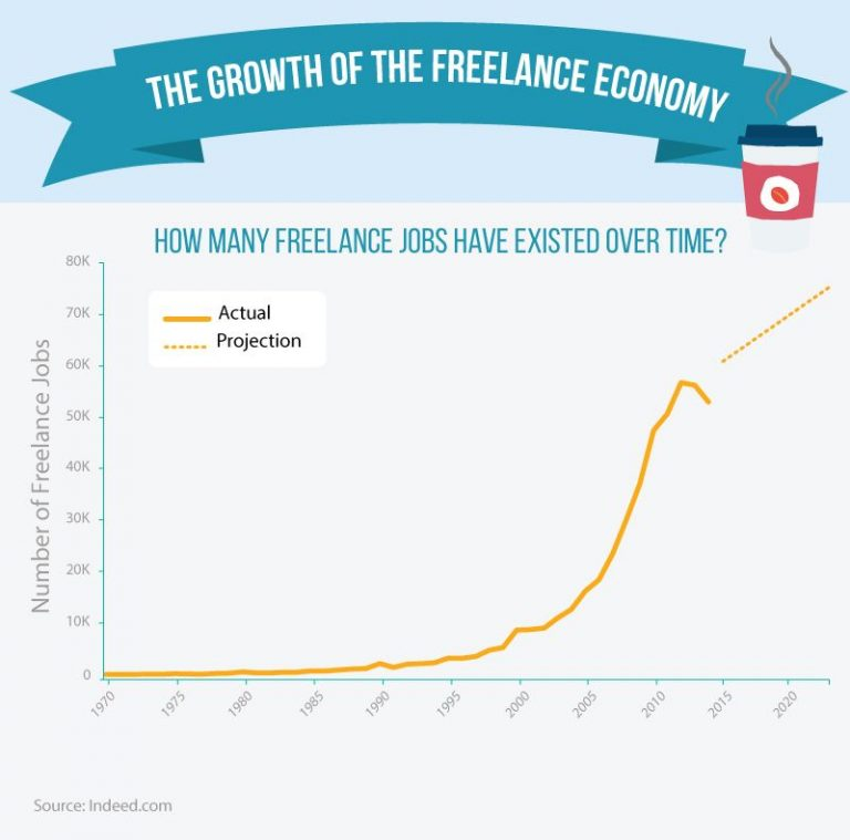 Freelancing and its effects on the international world economy